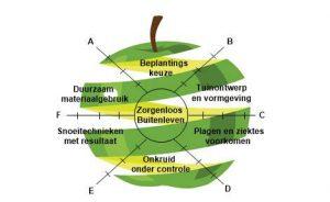 tuinwijzer online tool bij tuincursus online